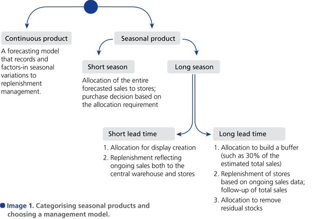 Categorising seasonal products and choosing a management model.