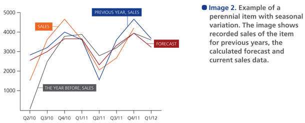Example of a perennial item with seasonal variation. The image shows recorded sales of the item for previous years, the calculated forecast and current sales data.
