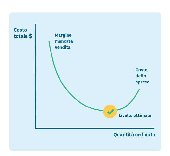 Totale costi vs quantità dell'ordine